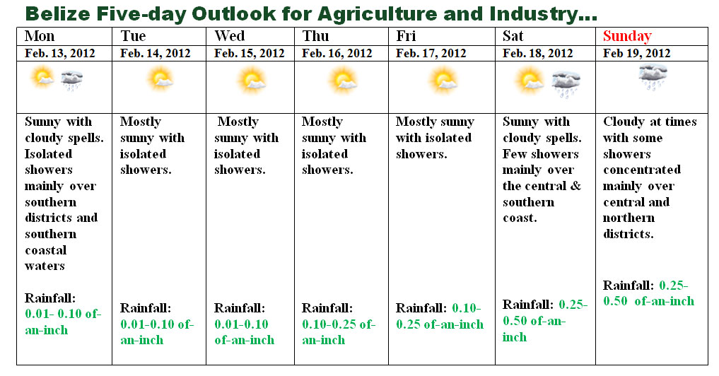 Weather Outlook For Belize Feb 13th To 20th The San Pedro Sun