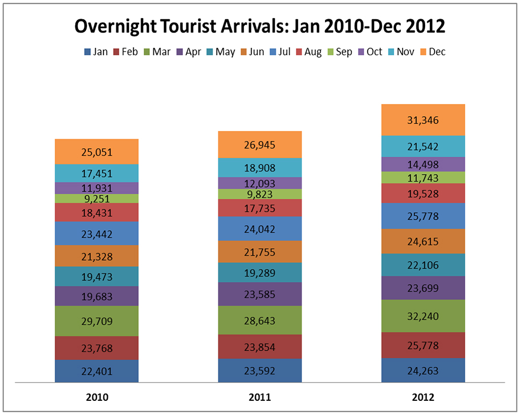 tourism year 2012 It spurred tourism ministers from ghana, namibia, uganda and other african   north africa suffered a 12 per cent loss in 2011 from the previous year due to that   but as international arrivals hit the milestone of 1 billion worldwide in 2012,.