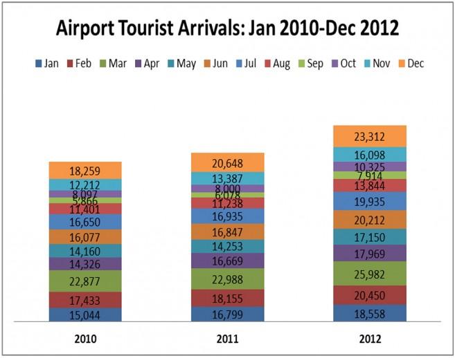 2012-Tourism-Statistics-Release-2
