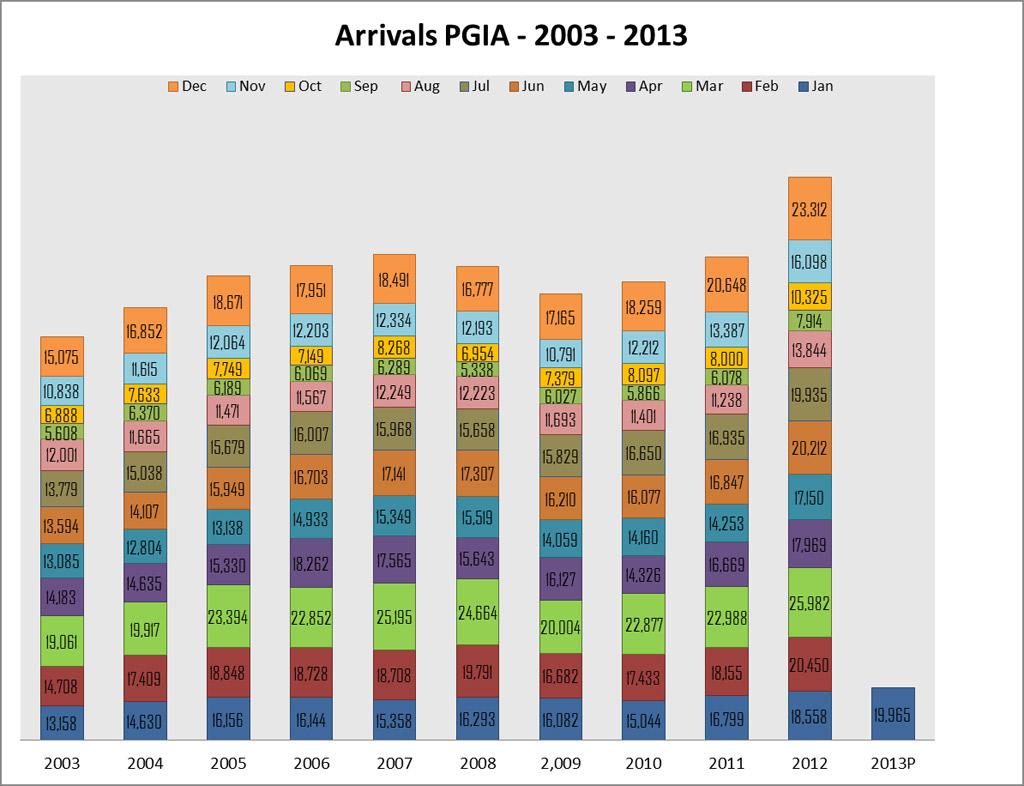 PGIA-Arrivals