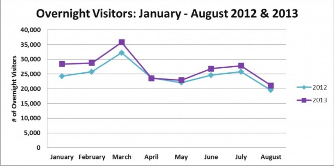 Microsoft Word - Tourism Statistics January-August 2013