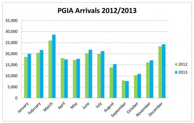 2013-Tourism-Statistics-PGIA-Arrivals