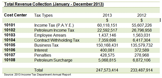 10 Contract Tax With Holdings