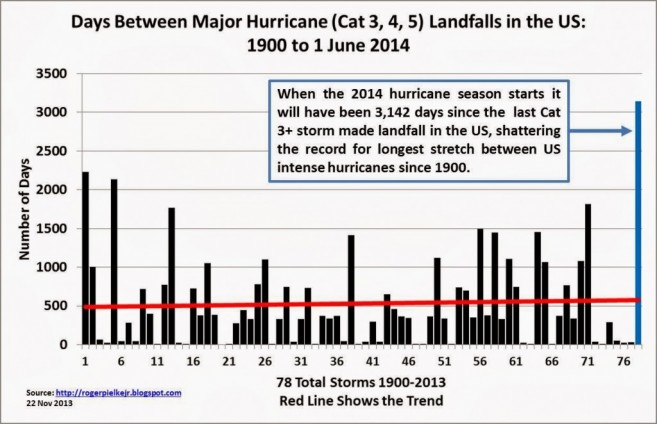 21 Hurricane Season