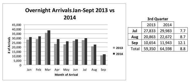 Tourism Arrivals 2014 3rd Quarter WEB-2