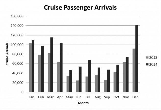 Cruise Passenger Arrivals Graph
