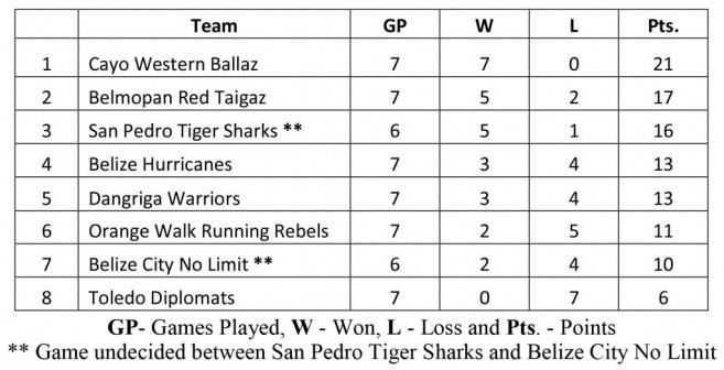 12 Tigersharks Standings