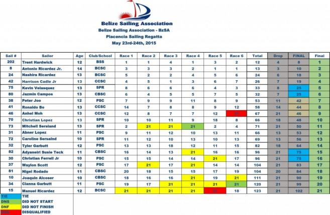 2015 Placencia  Regatta Results Chart