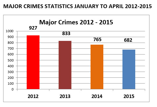 21 Police Stats-1