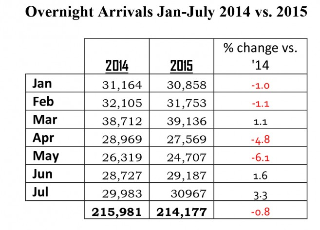 Tourism Statistics Jan-July 2015-1