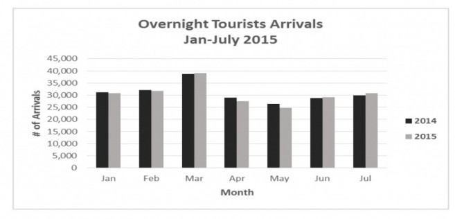 Tourism Statistics Jan-July 2015-2