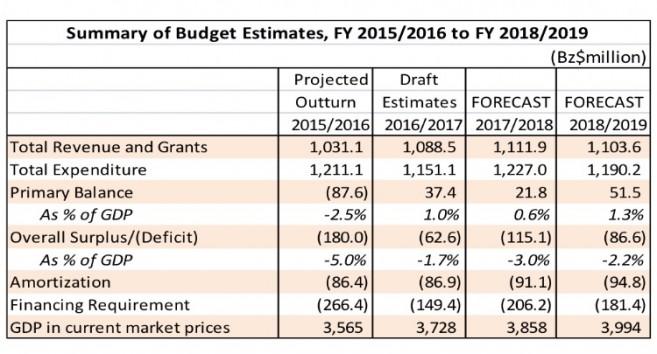 PM Barrow Presents Budget (1)