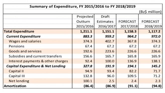 PM Barrow Presents Budget (2)