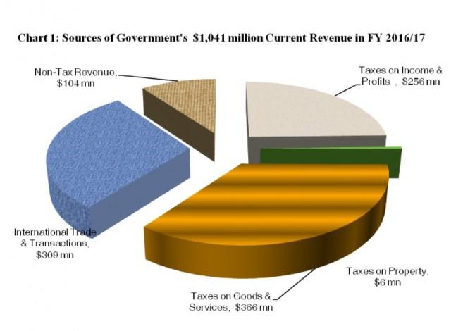PM Barrow Presents Budget (3)