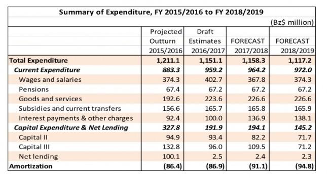 PM Barrow Presents Budget (4)