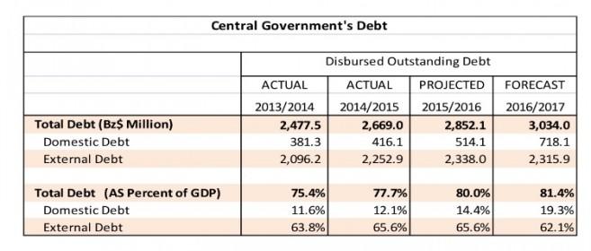 PM Barrow Presents Budget (5)