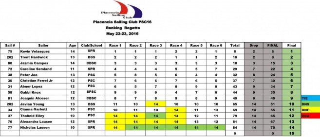 21 Kevin Velasquez wins Placenia Sailing Regatta-3