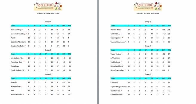 28 Inter Office Football standings