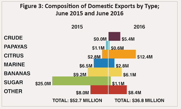 exports-by-type