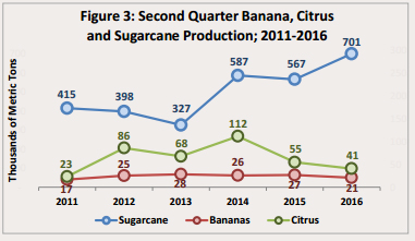 35 SIB Agriculture Stats
