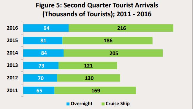 39-belize-increased-tourism-arrivals